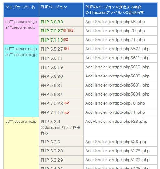 CPI ACE01 PHPバージョン一覧表